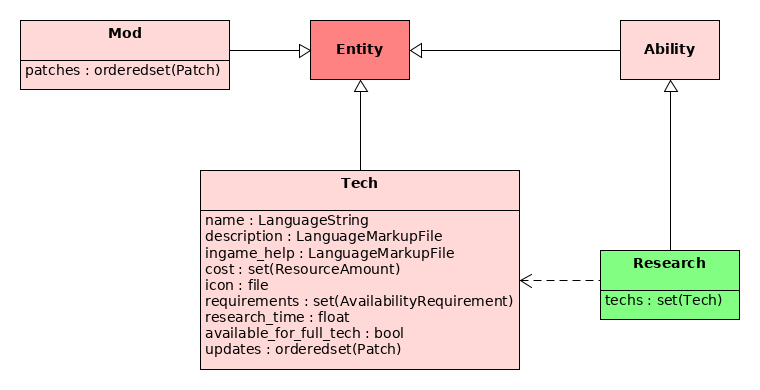 Tech and Mod