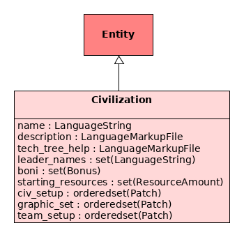 Civilization API