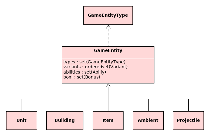 Game Enitity (new)