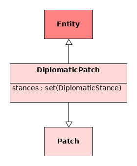 DiplomaticPatch